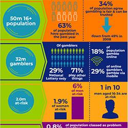 UKGC 2018 Strategy Infographic